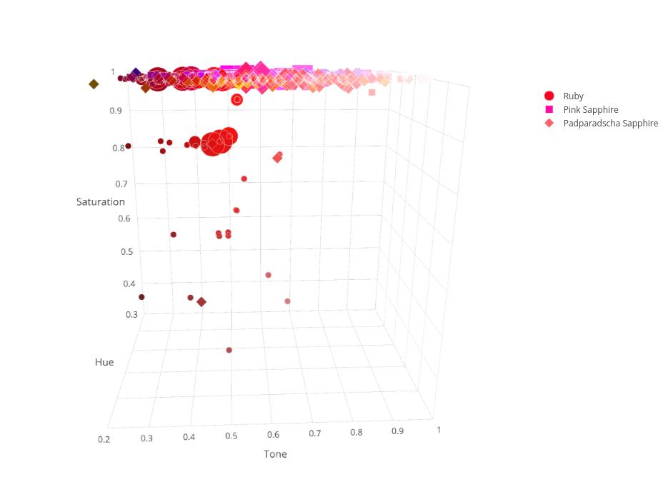 Ruby & Sapphire Survey - 3D Plot saturation and tone