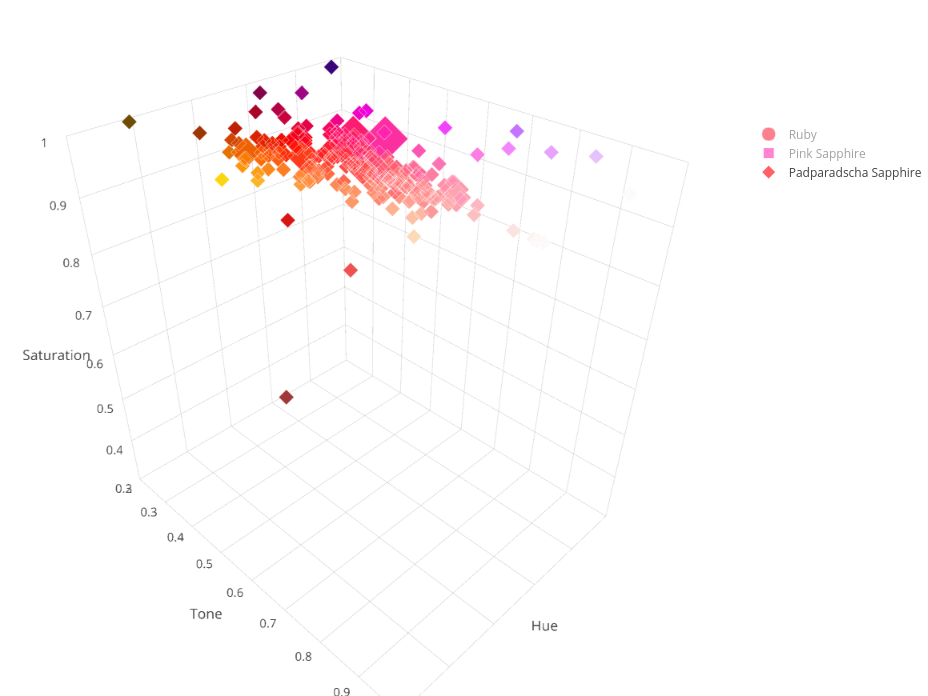 Ruby & Sapphire Survey - 3D Plot padparadscha sapphire overview