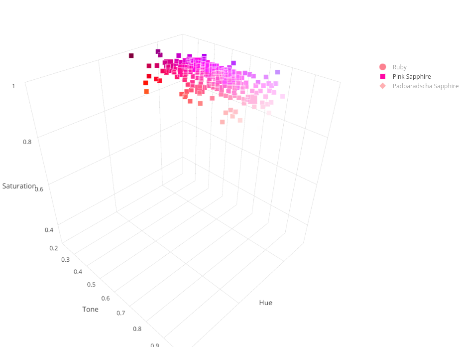 Ruby & Sapphire Survey - 3D Plot pink sapphire overview