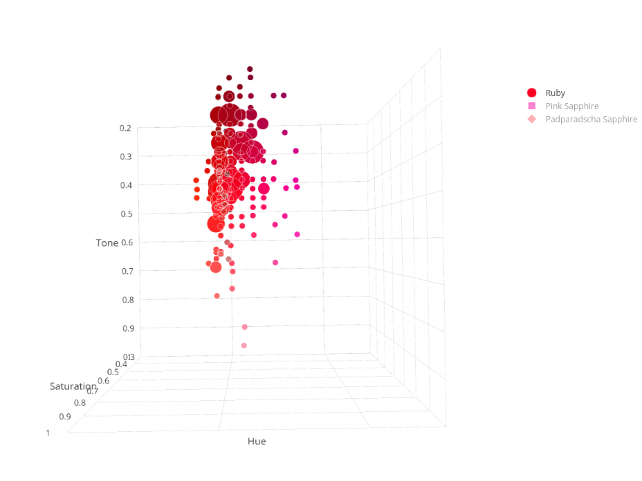 Ruby & Sapphire Survey - 3D Plot ruby hue and tone