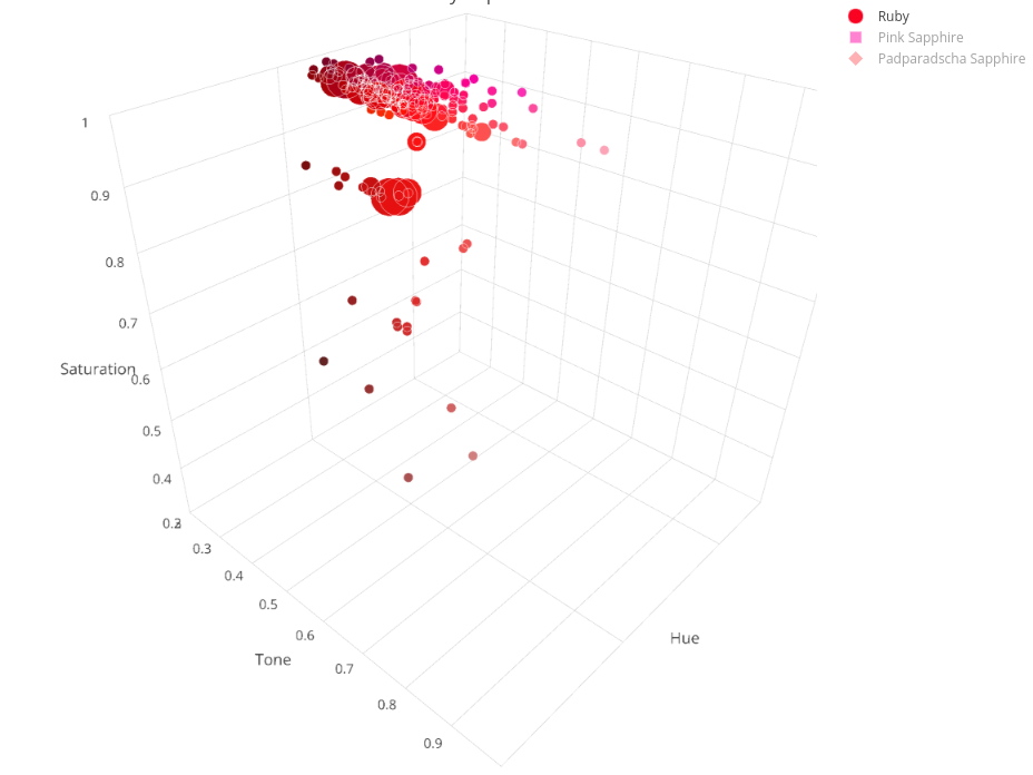 Ruby & Sapphire Survey - 3D Plot ruby overview