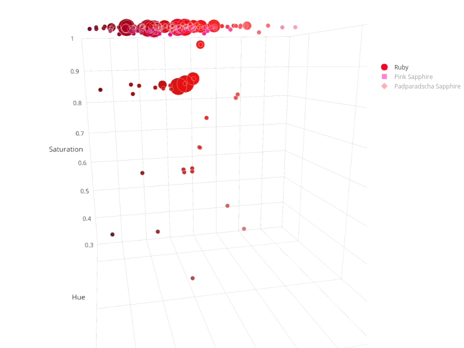 Ruby & Sapphire Survey - 3D Plot ruby saturation and tone