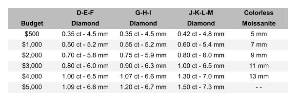 moissanite vs diamond - cost comparison chart