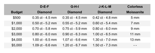moissanite vs diamond - cost comparison chart