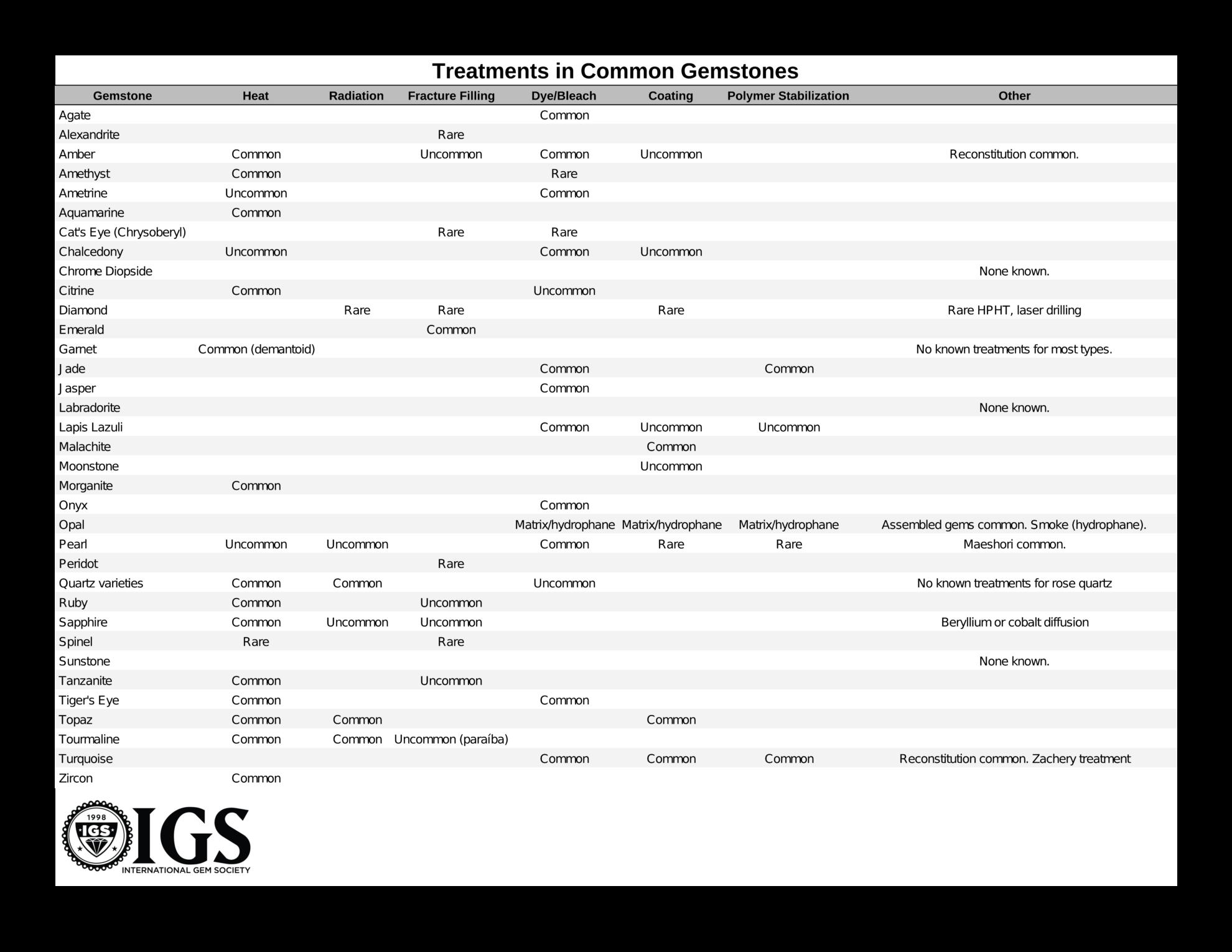 Common Gemstone Treatments Cheat Sheet