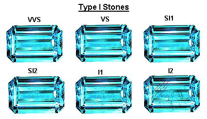 clarity grading codes - Type 1 gems