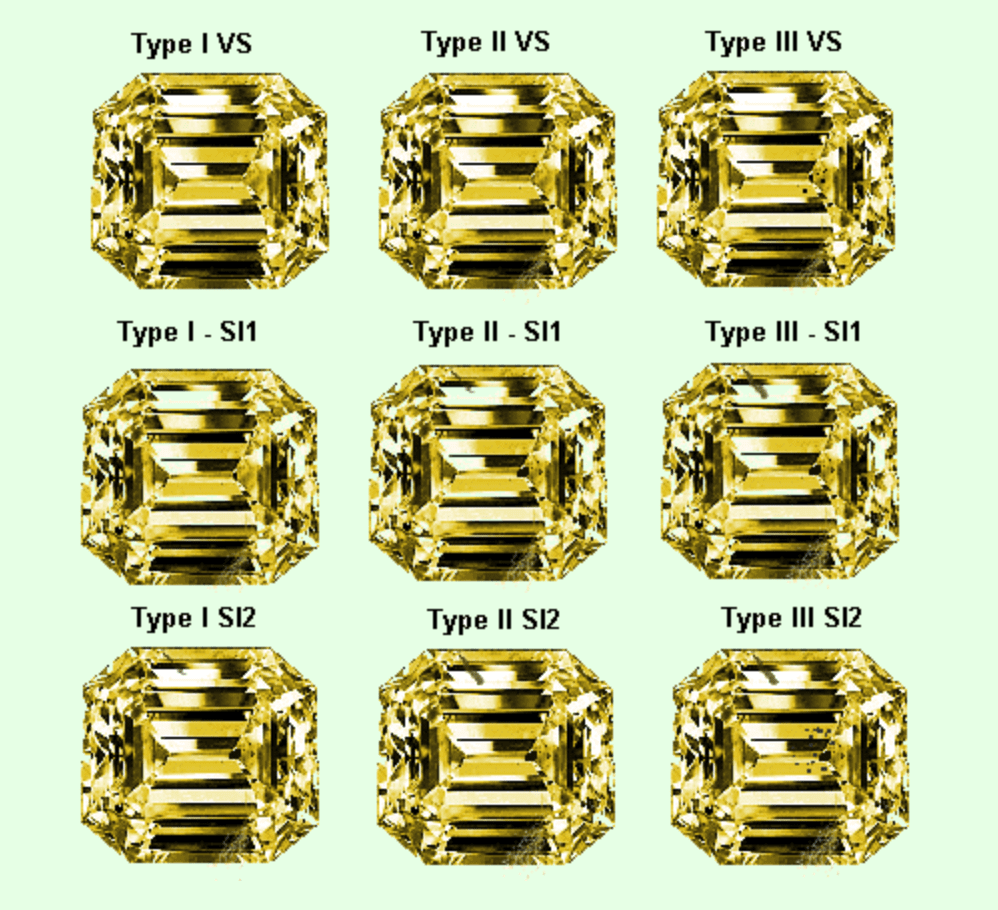 GIA clarity grading codes - yellow gems