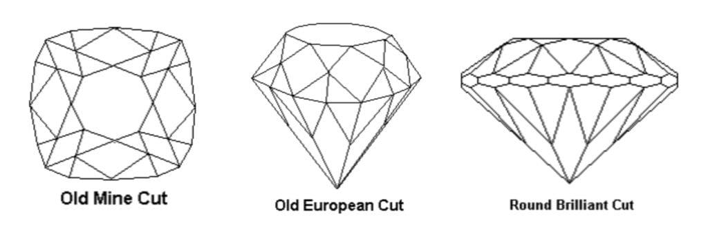 Old Mine, OEC, and Round Brilliant Comparison