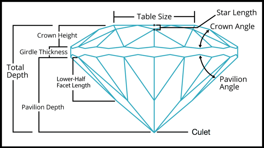 standard round brilliant cut diagram