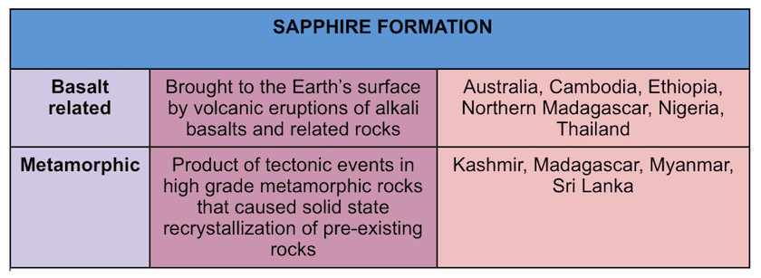 sapphire formation