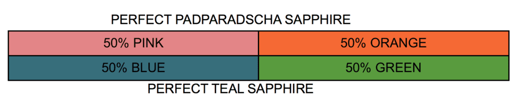 padparadscha vs teal color