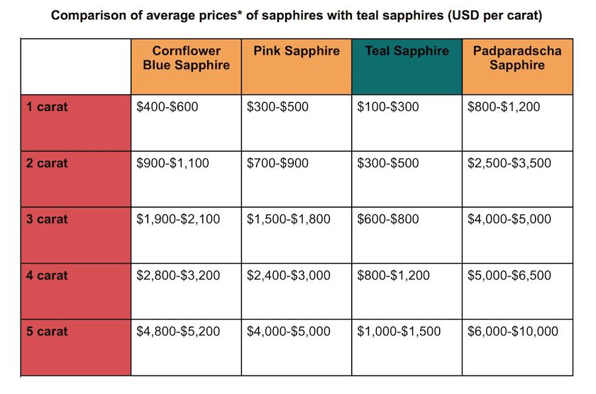 sapphire price comparisons