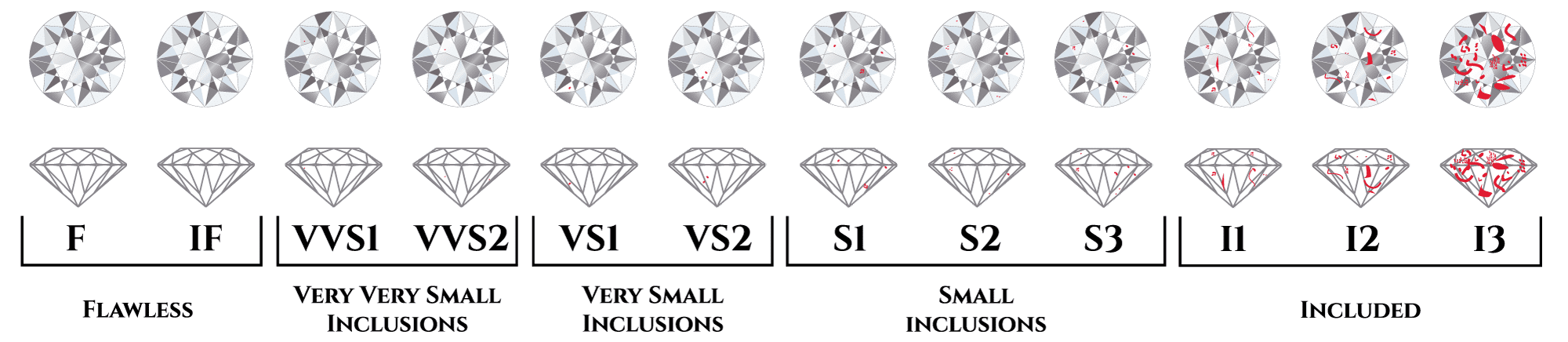 diamond inclusion chart