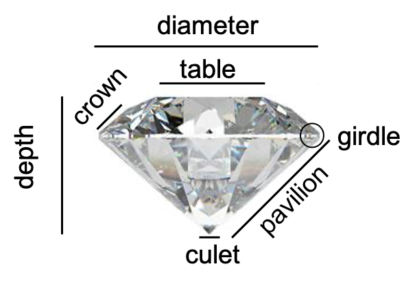 diamond anatomy ritani