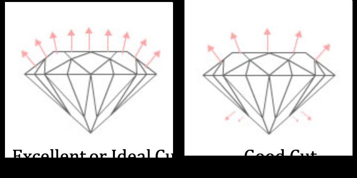 Excellent or Ideal good cut diamonds James Allen