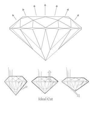 Education Ideal Cut Diamond James Allen