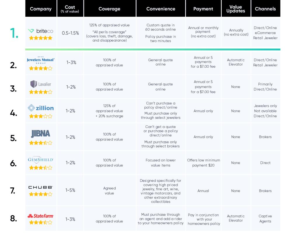 Jewelry insurance comparison chart